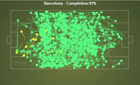 barcelona-stadisticas